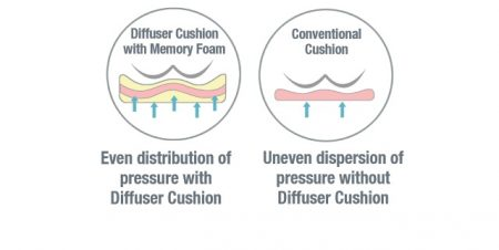 Diffuser Cushion Features